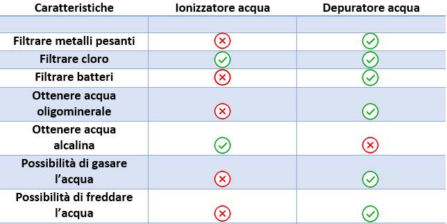 Differenza tra depuratore e ionizzatore acqua