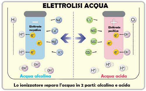 Elettrolisi acqua ionizzatore