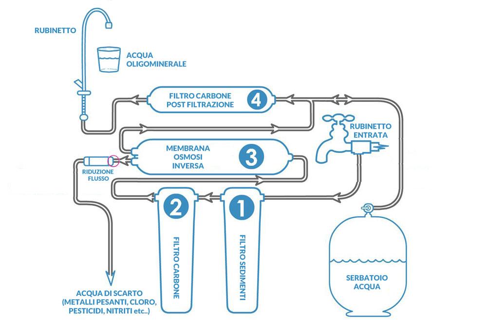 stadi depuratore osmosi inversa