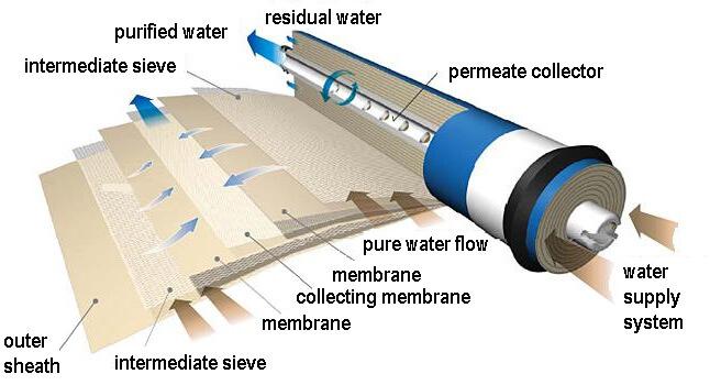 membrana osmotica come funziona prezzi